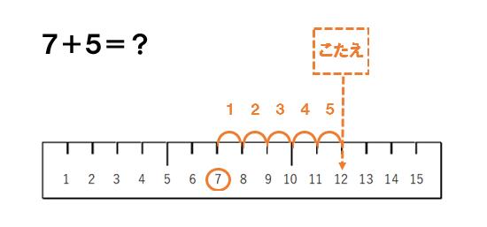 繰り上がりのある足し算の裏技 | Imoan Journal